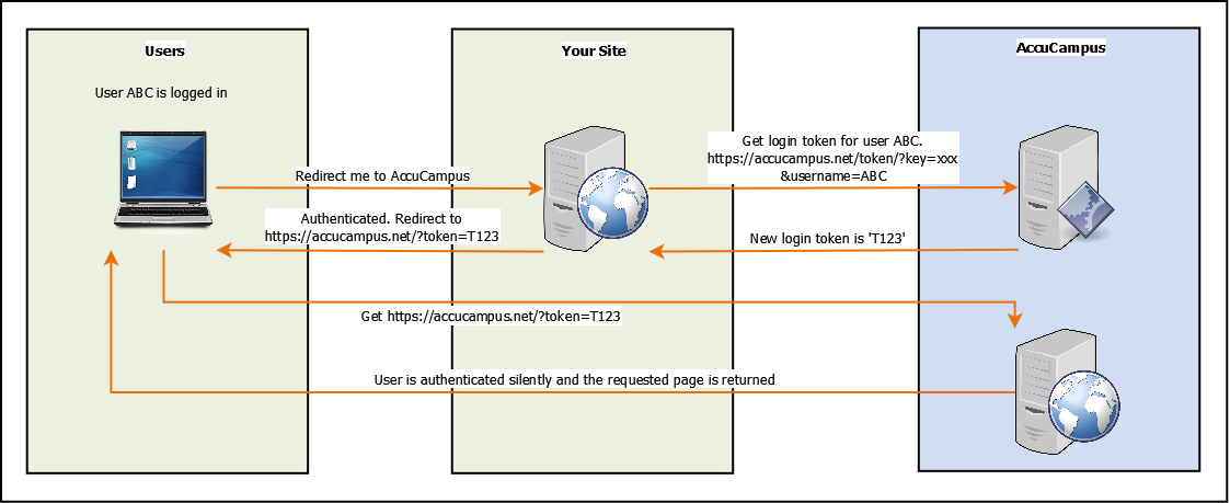 Single sign-on authentication process